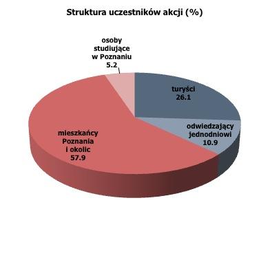 struktura uczestnikow PZPC2014