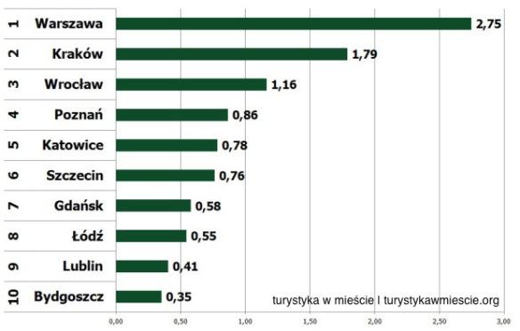 ranking-polski