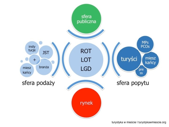 funkcjonowanie ROT_LOT_LGD