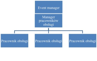 struktura zarzadzania personelem