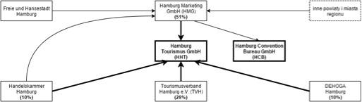 Hamburg schemat