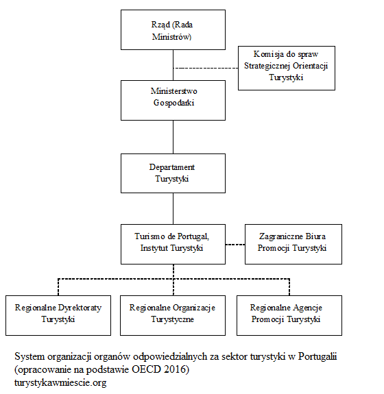 System organizacyjny turystyki w Portugalii