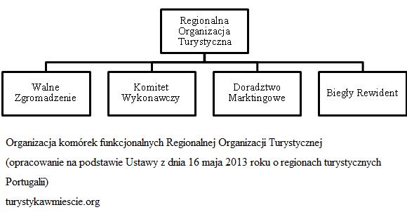 Organizacja ROT w Portugalii