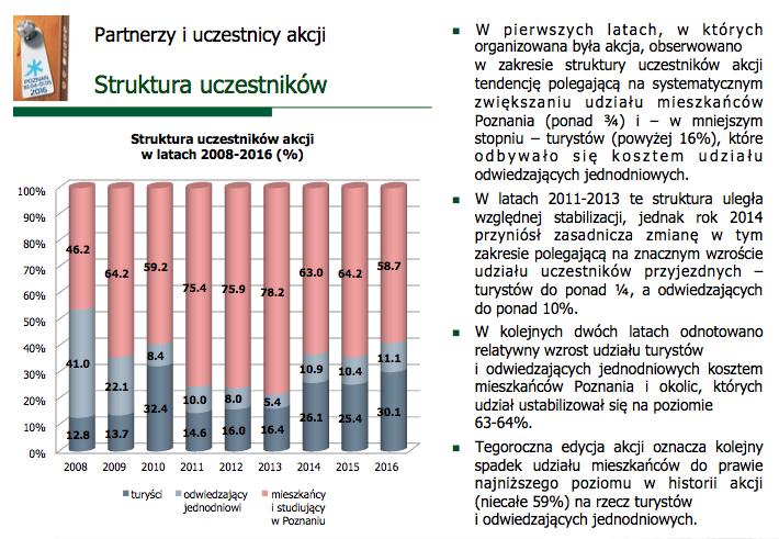 pzpc2016-struktura-uczestnikow