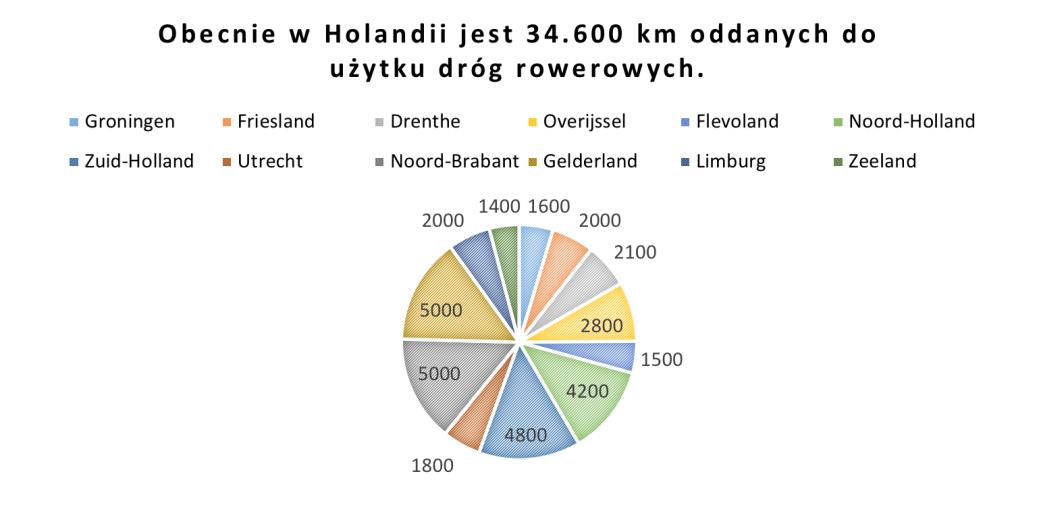 Holandia drogi rowerowe