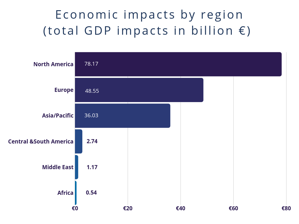 Economic impacts by region (billion €)