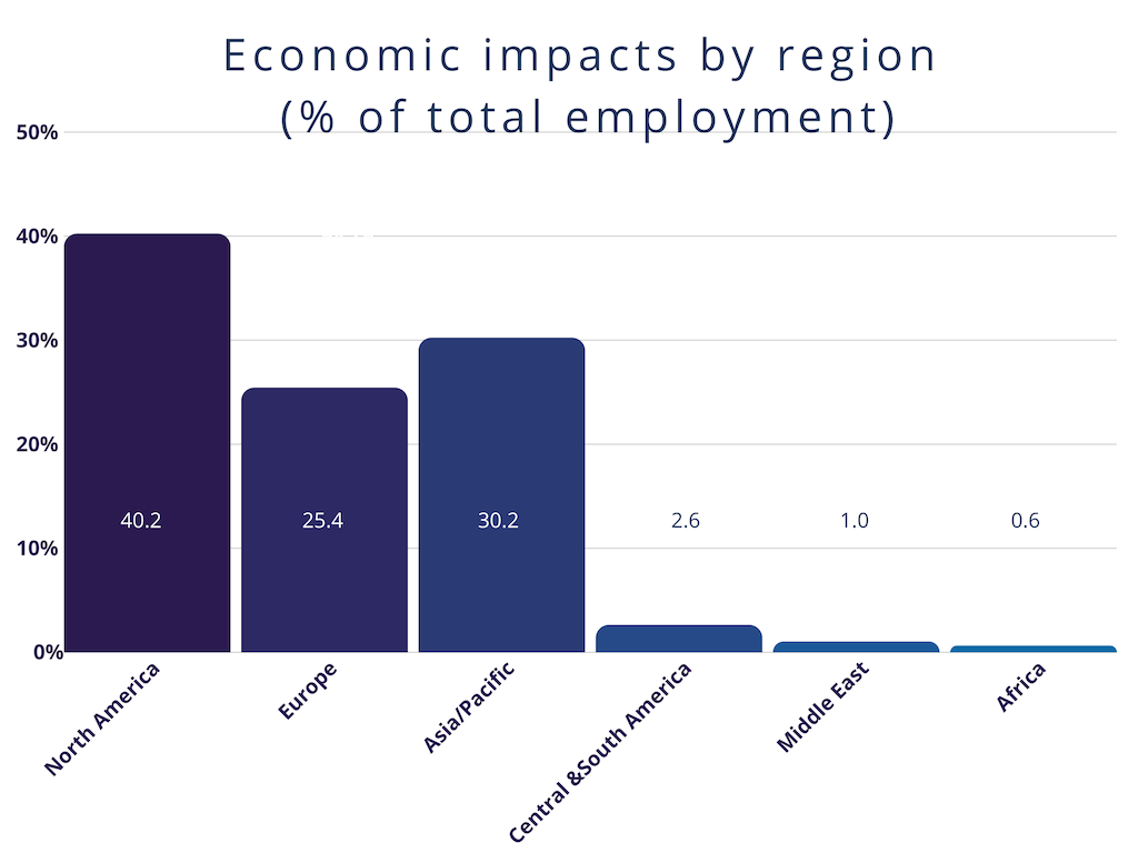 Economic impacts by region (total GDP impacts)